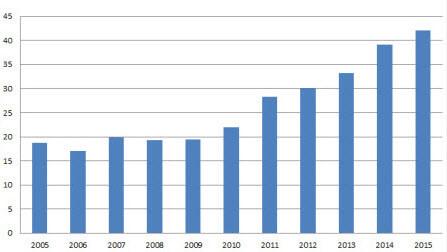 デンマークの電力需要に占める風力発電の割合