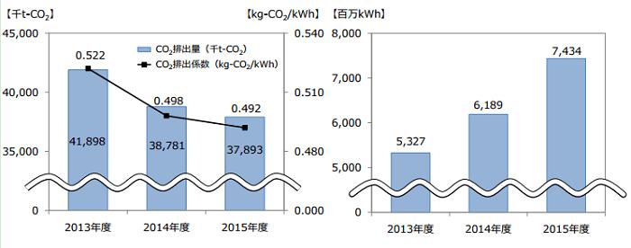都内への電力供給に伴う CO2 排出量及び CO2 排出係数と再生可能エネルギーの供給