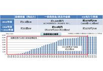 原発の賠償費用が標準家庭で18 円/月の負担増に、期間は2020年から2060年までの40年間の写真