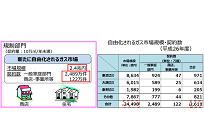 ガスと電力を比較する、自由化されるセグメントや需要全体における市場規模(4)の写真