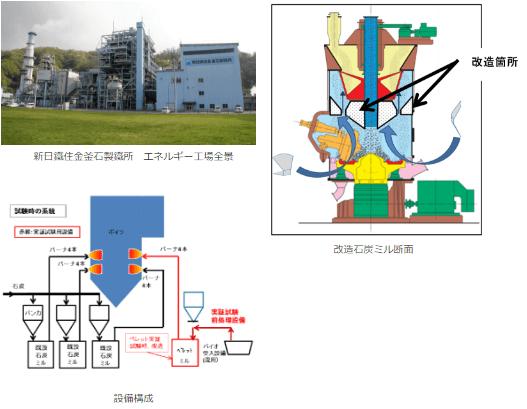 「国内微粉炭火力におけるバイオマス混焼拡大への先進的な取り組み」の概要