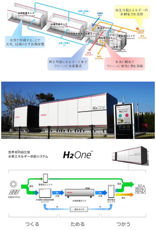 「自立型水素エネルギー供給システム H2One」の概要
