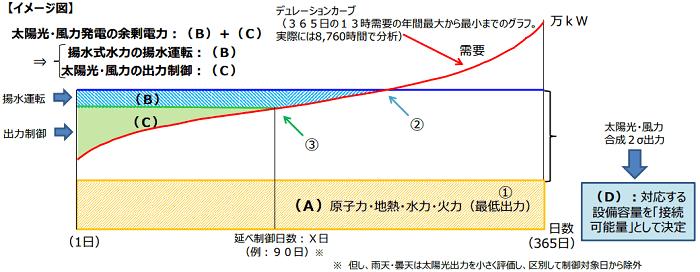 「接続可能量」の算定方法に関する考え方