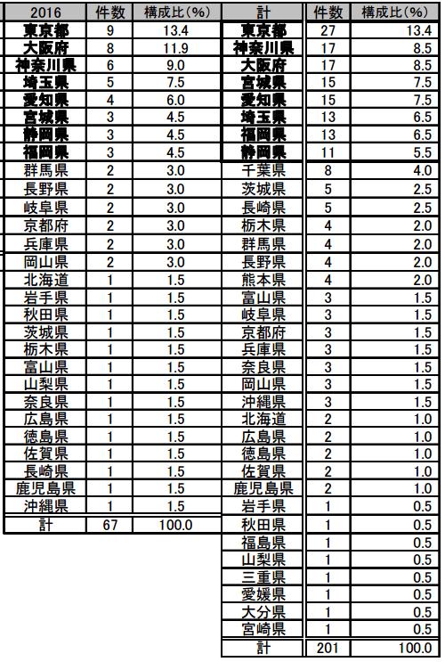 都道府県別の倒産様態