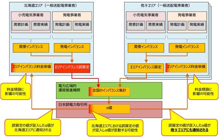 北海道電力のエリアインバランス誤算定による全国への影響イメージ