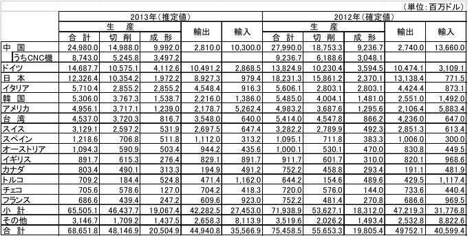世界の工作機械生産額と貿易額