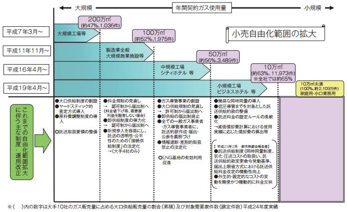 ガス事業の段階的自由化の経緯