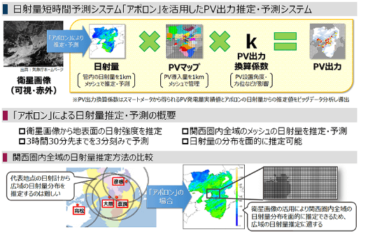 「太陽光発電出力推定・予測システムの電力系統運用業務への導入について」の概要