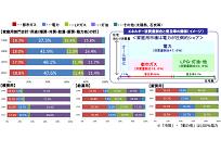 ガスと電力を比較する、エネルギーの利用用途と自由化による競争(6)の写真