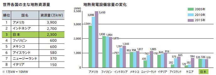 世界の地熱資源量と設備容量