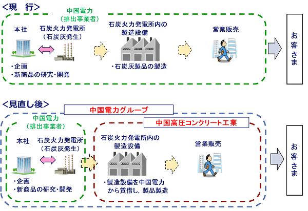 業務移管のイメージ