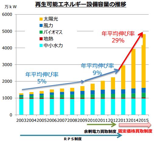 再生可能エネルギー設備容量の推移