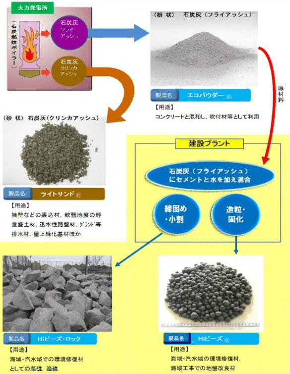 石炭灰製品の概要