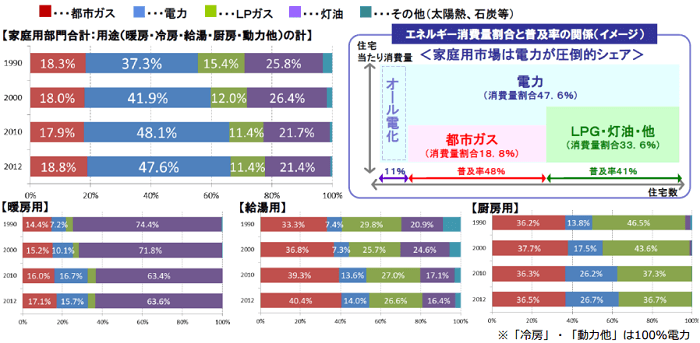 家庭用部門エネルギー源別エネルギー消費量割合