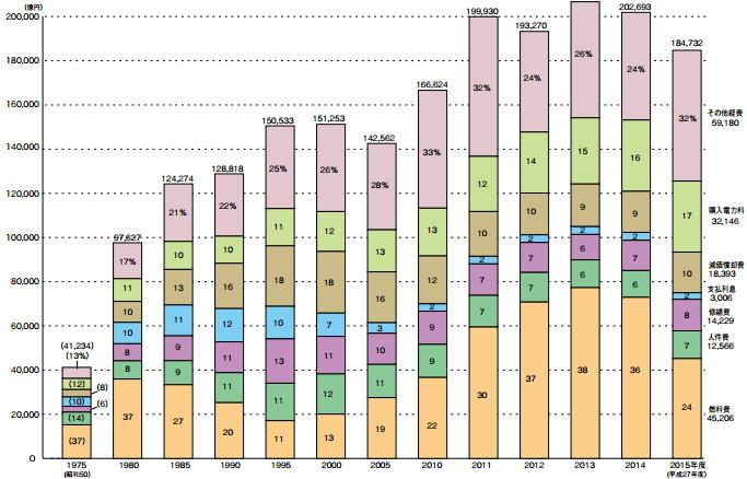 費用構成比の推移(10 電力計)