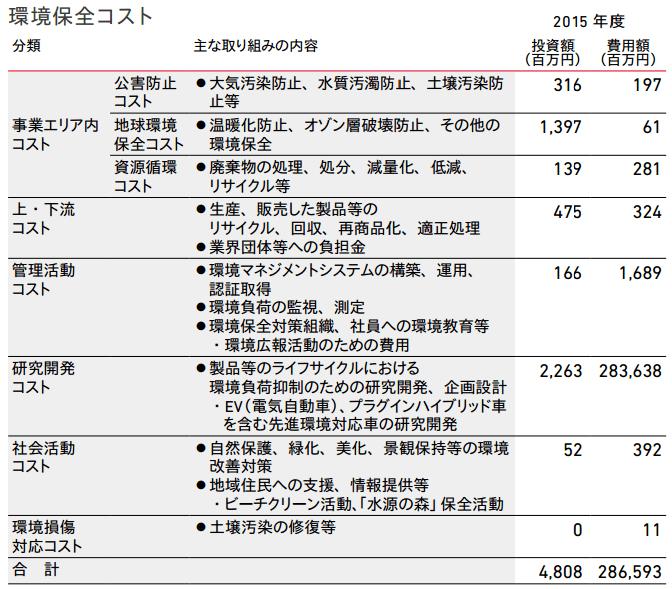 本田技研工業による環境保全コスト