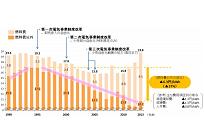 価格と需要から見るガスと電力、自由化など3つの要素が電気料金に与えた影響(8)の写真