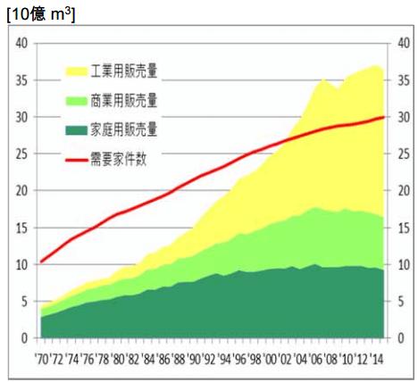 都市ガスの販売量と需要家件数の推移