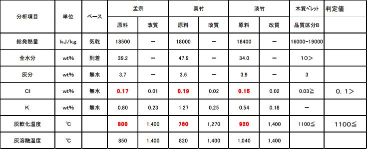 竹類の改善結果一例