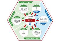 日本初、排出権などの「環境価値」と「ネガワット」の私設取引プラットフォームが創設予定の写真