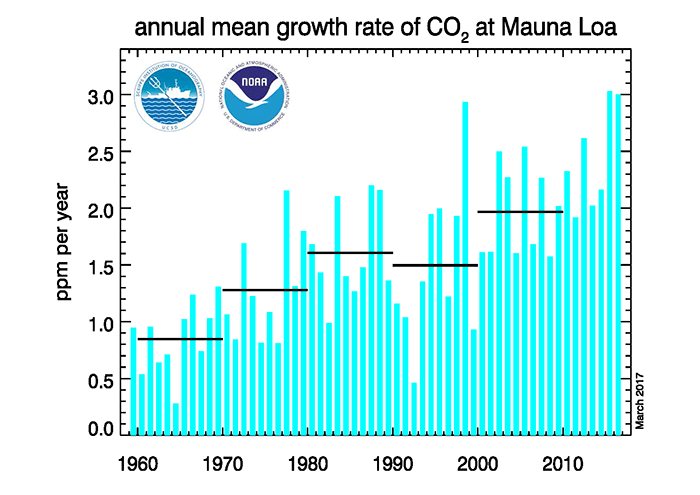 二酸化炭素の平均年間成長率