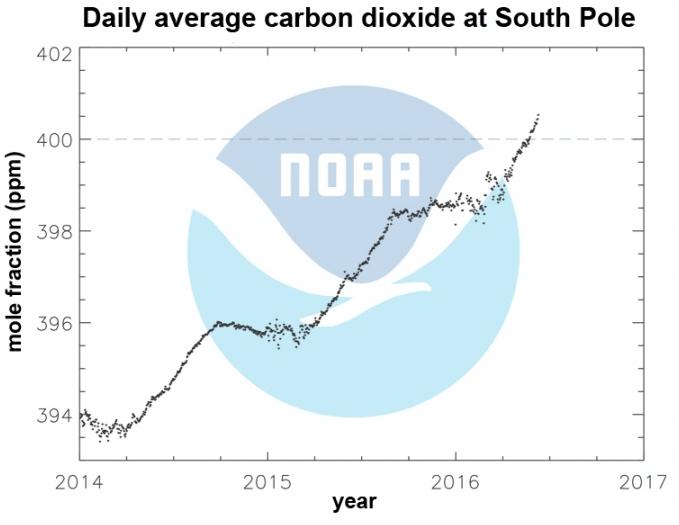 南極における日別二酸化炭素濃度