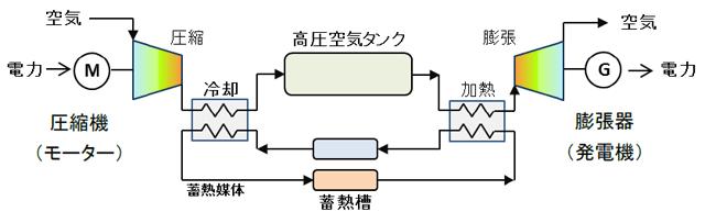 CAES構成模式図
