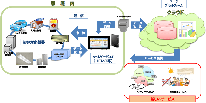 電力利用データの活用による新たなサービスの展開