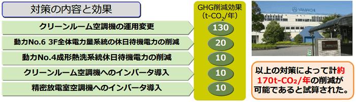 診断事例(コネクタ、ICソケット製造)