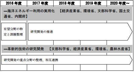 「低コスト化技術、先端技術の研究開発」の工程表