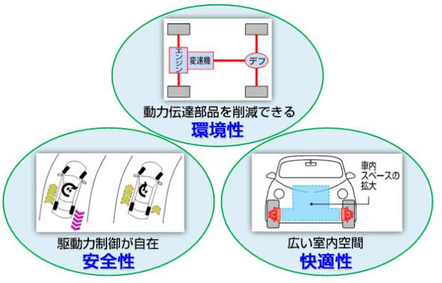インホイールモータのメリット