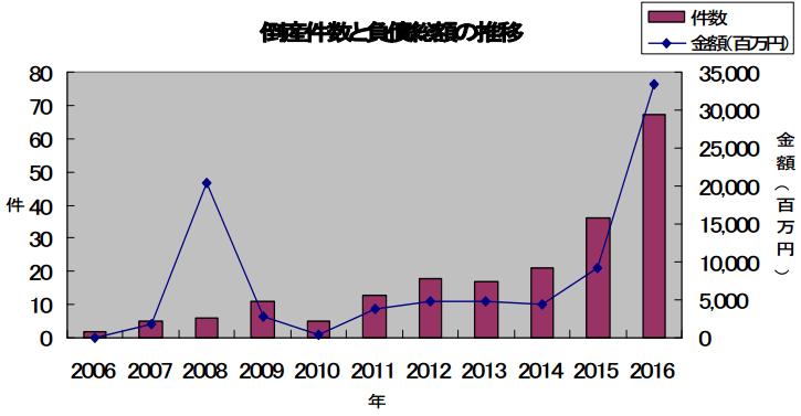 太陽光関連の倒産件数と負債総額の推移
