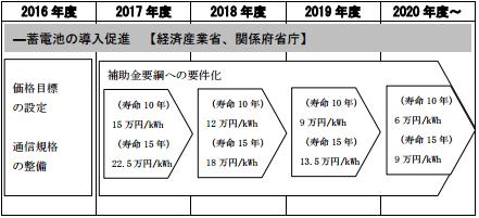 「低コストかつ遠隔制御可能な蓄電池の導入促進 」の工程表