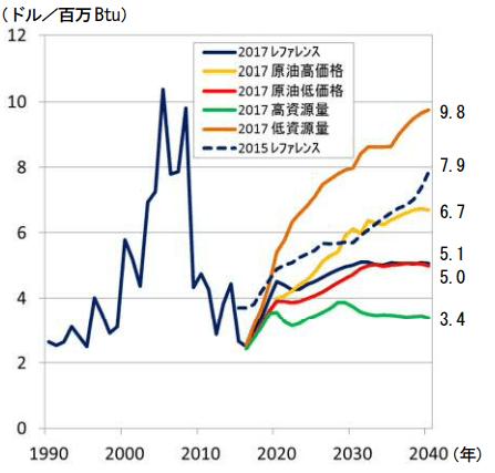 EIAの天然ガス価格見通し