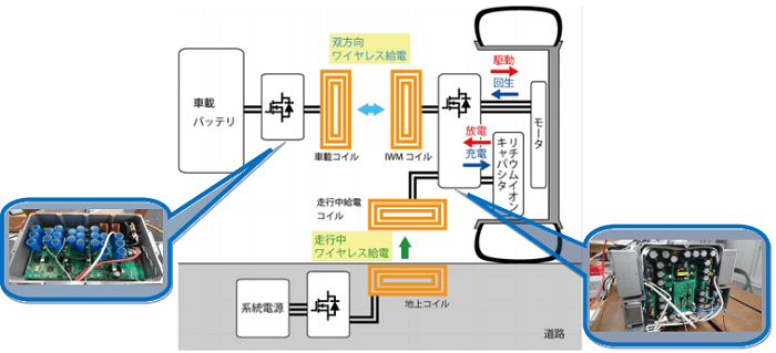ワイヤレスインホイールモータ2号機の構成図