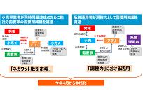 ネガワット取引に関する第三弾の電事法が施行、4月から本格開始するネガワット取引の写真