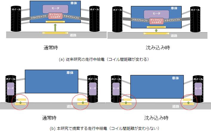 走行中給電用受電コイルの位置変化
