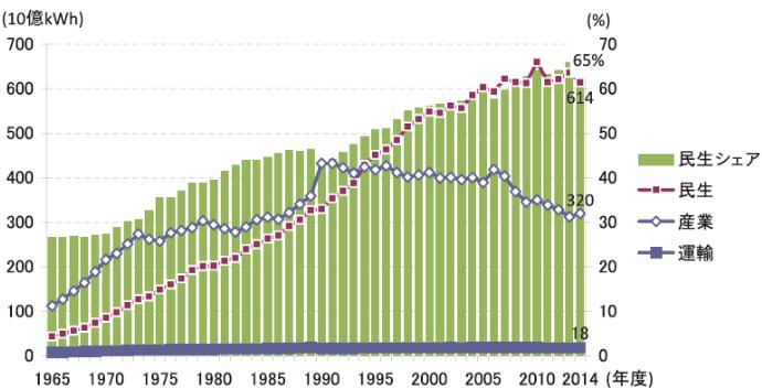 部門別電力最終消費の推移