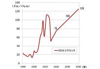 原油・天然ガス価格の見通し、日本の原油輸入価格は2040年に125ドル/バレル想定の写真