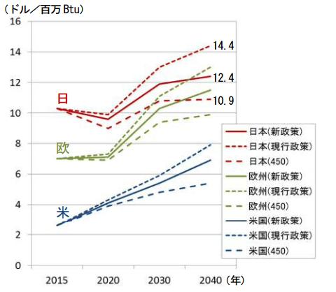 IEAの天然ガス価格見通し