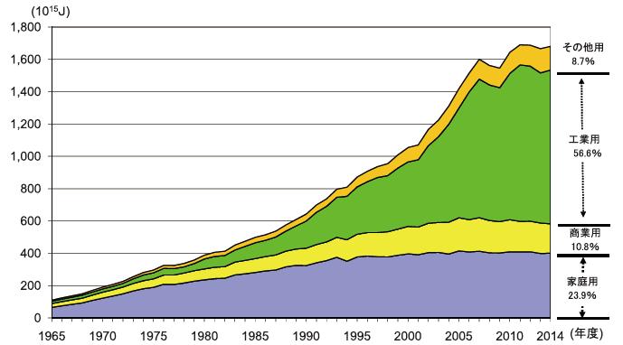 用途別都市ガス販売量の推移