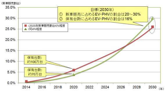 新車(乗用車)販売台数に占める EV・PHV の割合目標