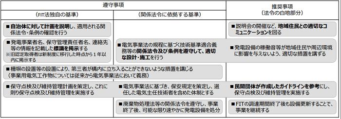 ガイドライン記載事項の具体例(全電源共通事項)