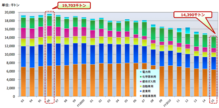 LPガス需要の推移