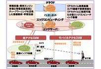 トヨタとNTTがコネクティッドカーに関する協業、AI活用や5G回線による新しい付加価値の写真