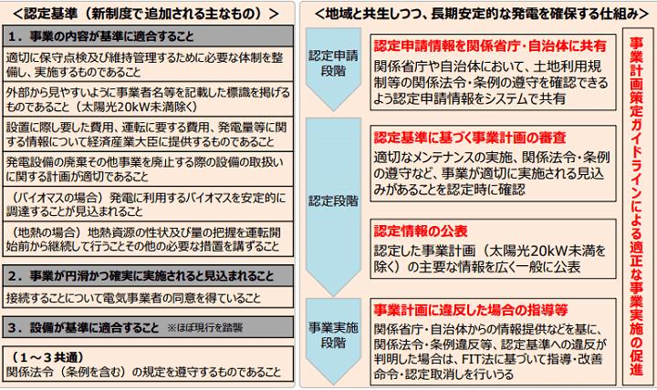 新認定制度「事業計画認定」の概要