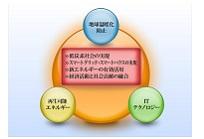 自然エネルギー発電監視サービスの写真