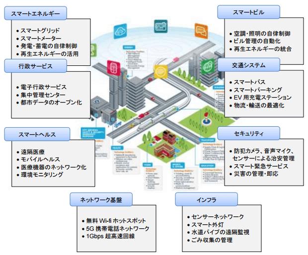スマートシティのイメージ図