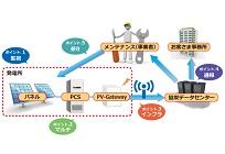 太陽光発電システム遠隔監視サービスの写真