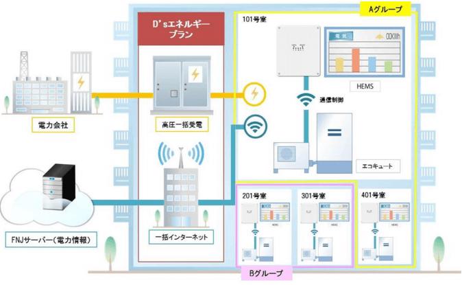サービス全体の概念図
